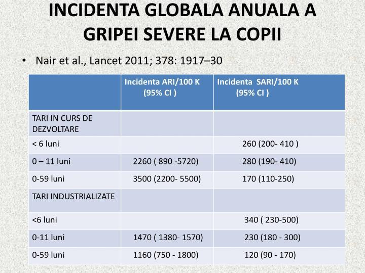 INCIDENTA GLOBALA ANUALA A GRIPEI SEVERE LA COPII