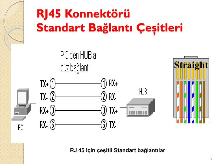 RJ45 Konnektörü