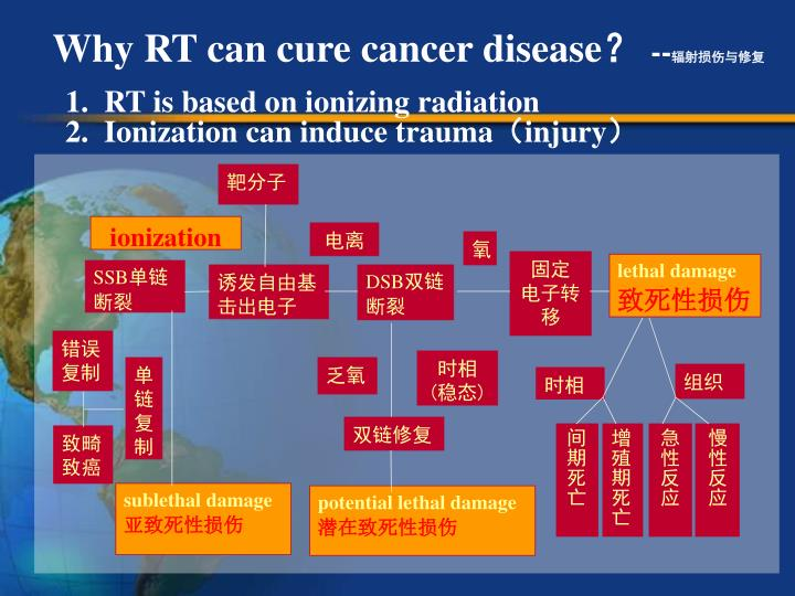 Why RT can cure cancer disease