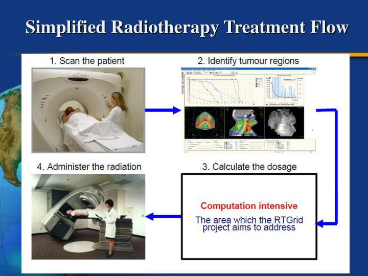 Simplified Radiotherapy Treatment Flow