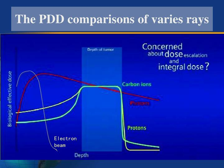 The PDD comparisons of varies rays