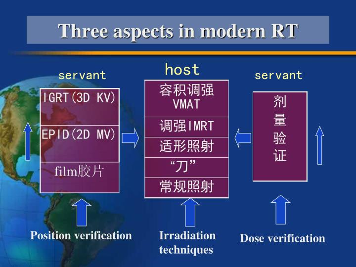 Three aspects in modern RT