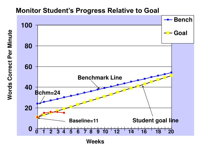 Monitor Student's Progress Relative to Goal