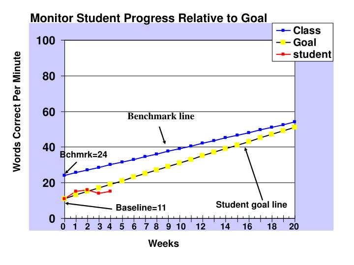 Monitor Student Progress Relative to Goal