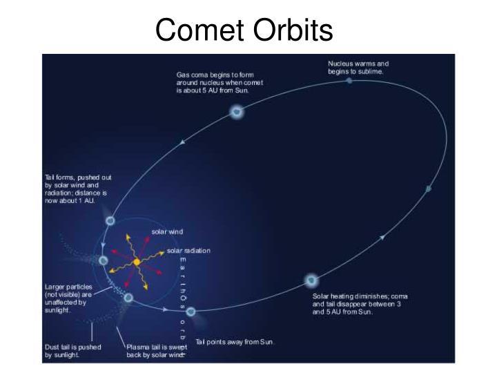 Comet Orbits