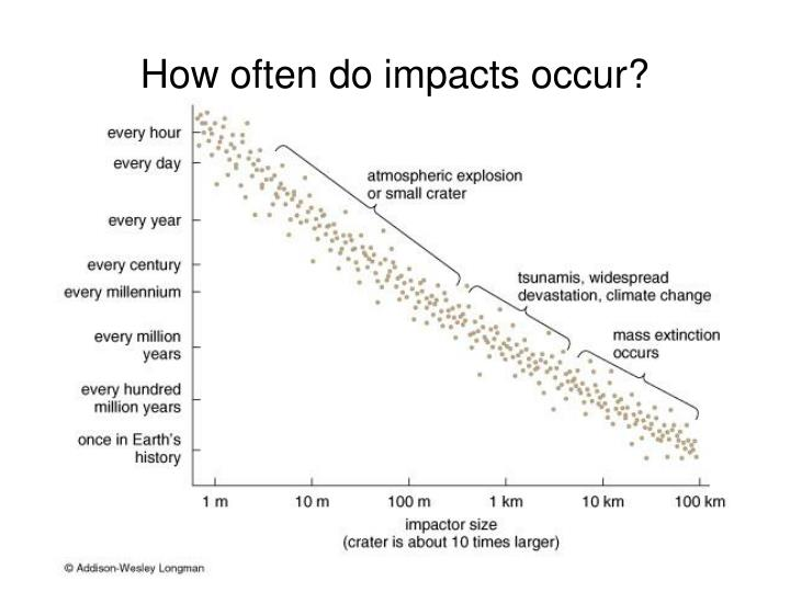 How often do impacts occur?