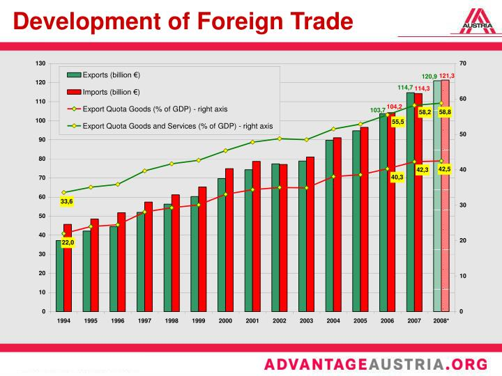 Development of Foreign Trade