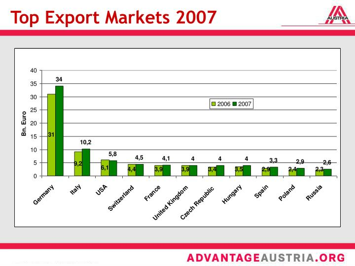Top Export Markets 2007