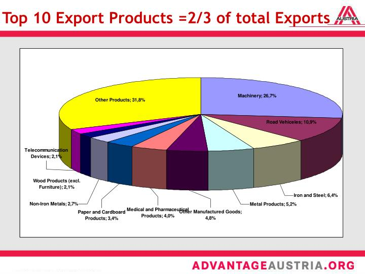 Top 10 Export Products =2/3 of total Exports