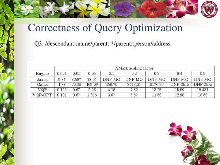 Correctness of Query Optimization