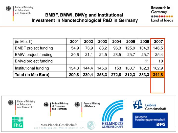 BMBF, BMWi, BMVg and institutional