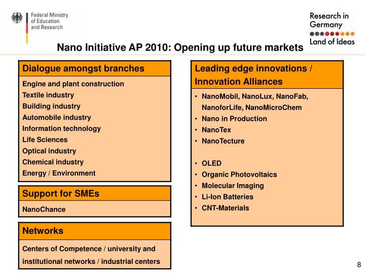Nano Initiative AP 2010: Opening up future markets