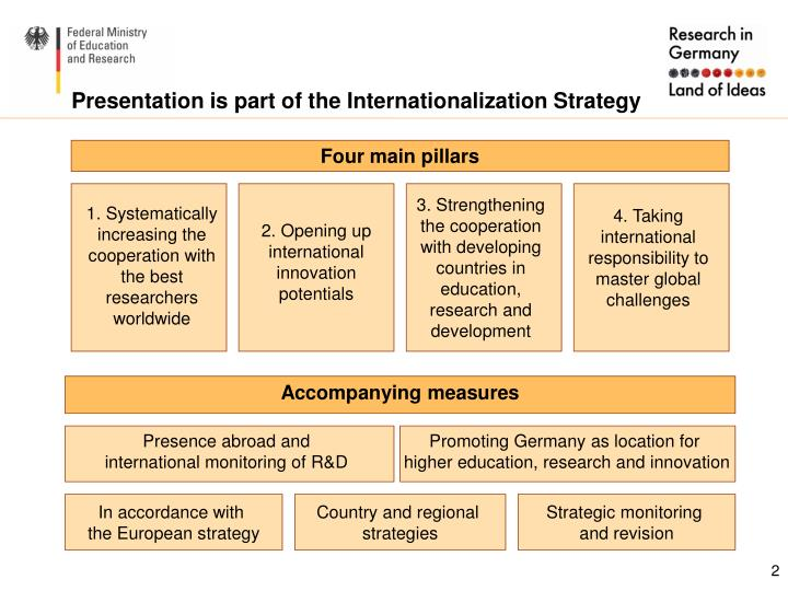 Presentation is part of the Internationalization Strategy