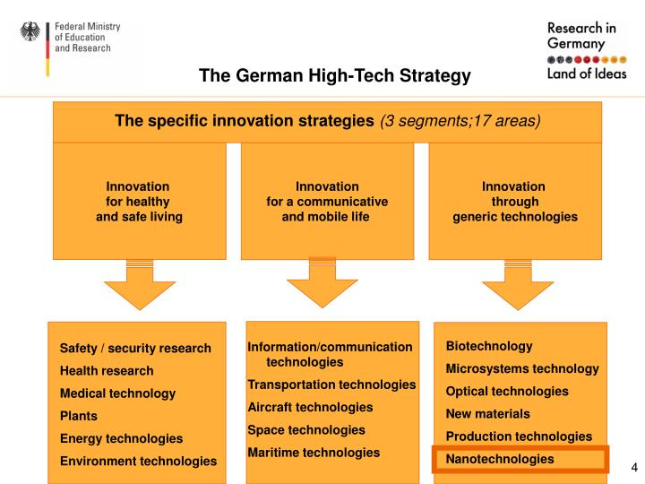The German High-Tech Strategy