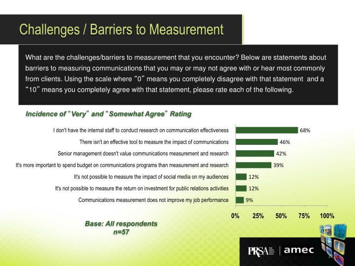 Challenges / Barriers to Measurement