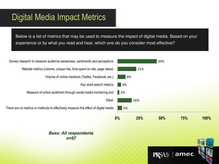 Digital Media Impact Metrics