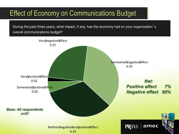 Effect of Economy on Communications Budget