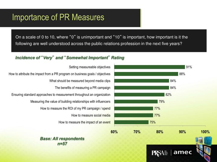 Importance of PR Measures