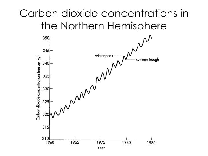 Carbon dioxide concentrations in the Northern Hemisphere