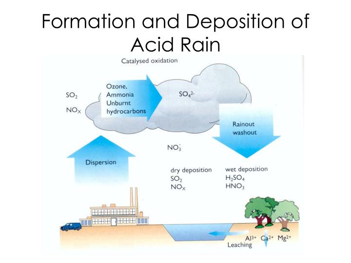 Formation and Deposition of Acid Rain