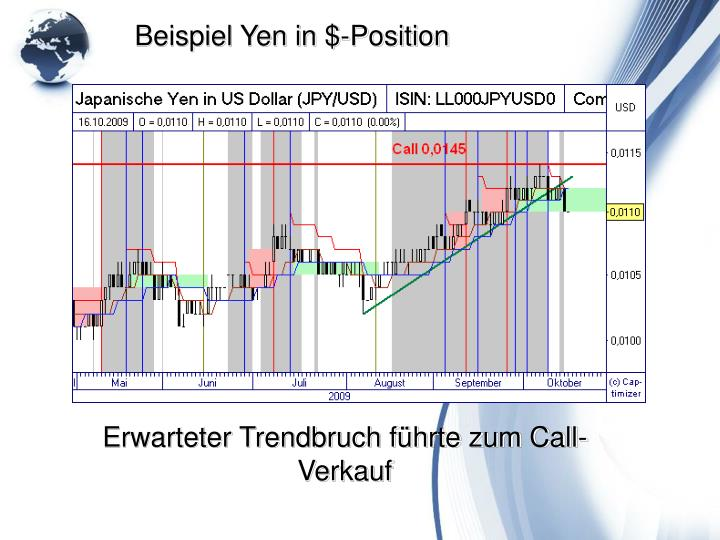 Beispiel Yen in $-Position