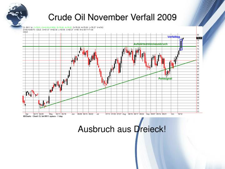 Crude Oil November Verfall 2009