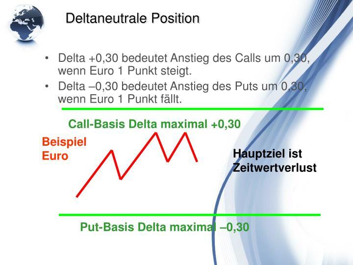 Delta +0,30 bedeutet Anstieg des Calls um 0,30, wenn Euro 1 Punkt steigt.