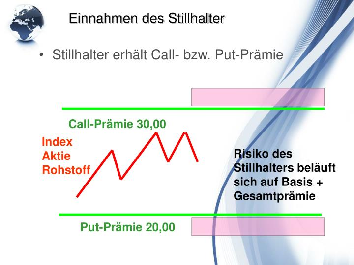 Stillhalter erhält Call- bzw. Put-Prämie