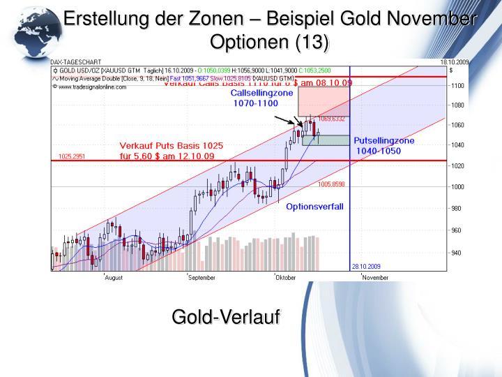 Erstellung der Zonen – Beispiel Gold November Optionen (13)