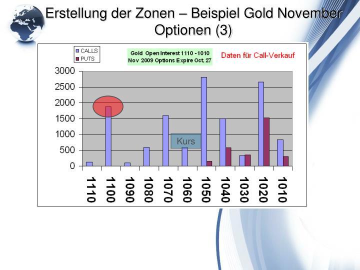 Erstellung der Zonen – Beispiel Gold November Optionen (3)
