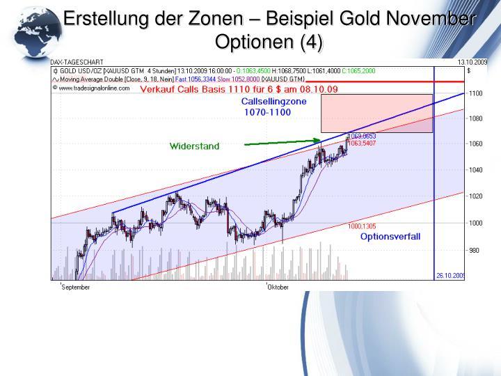 Erstellung der Zonen – Beispiel Gold November Optionen (4)
