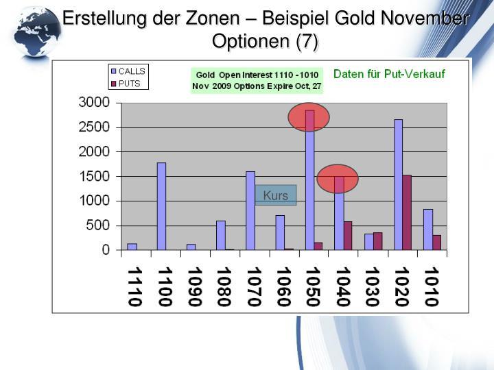 Erstellung der Zonen – Beispiel Gold November Optionen (7)