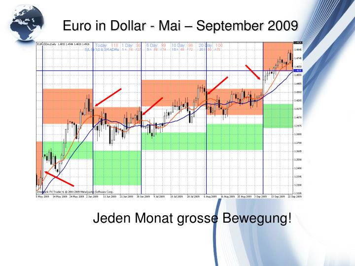 Euro in Dollar - Mai – September 2009