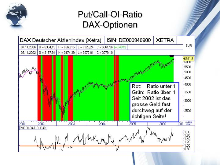 Put/Call-OI-Ratio