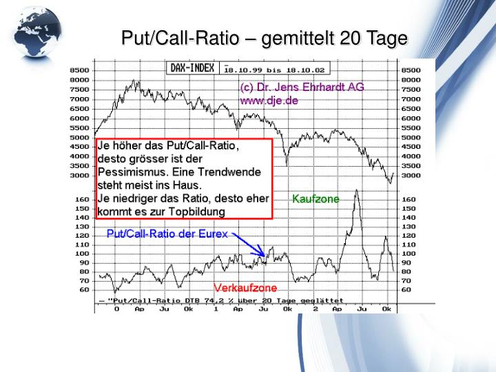 Put/Call-Ratio – gemittelt 20 Tage