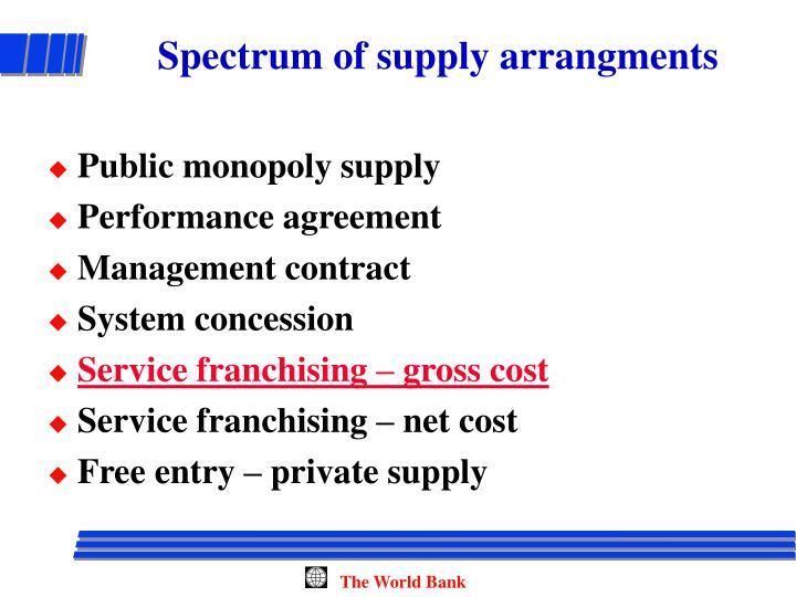 Spectrum of supply arrangments