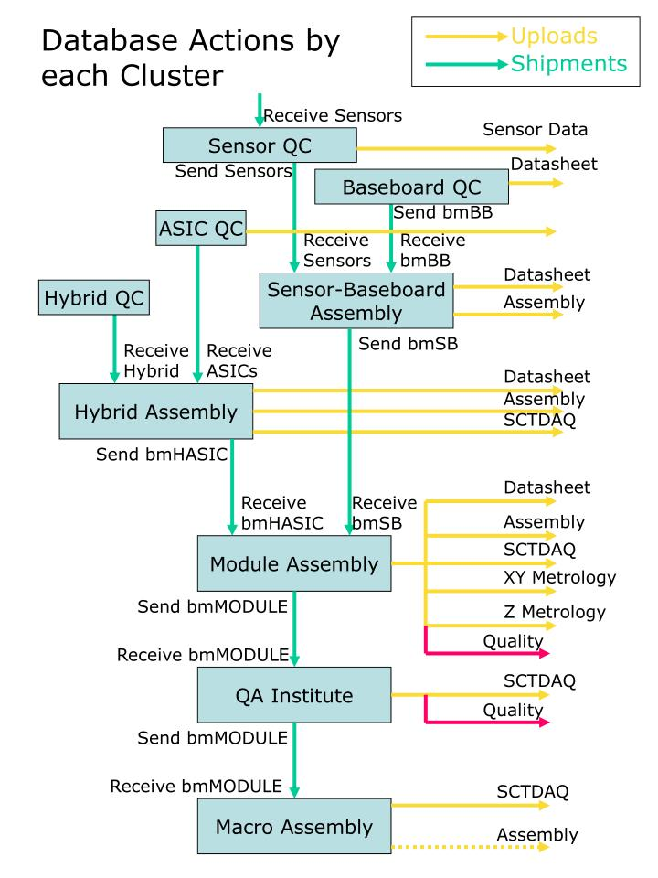 Database Actions by