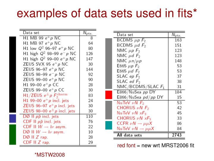 examples of data sets used in fits*