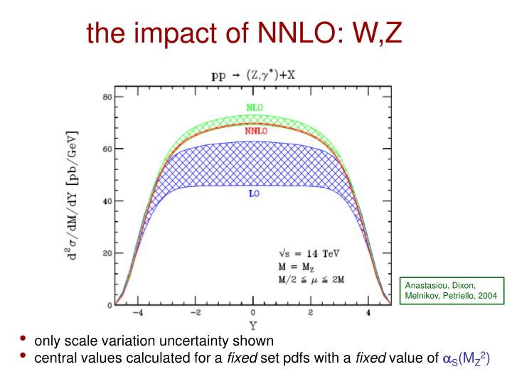 the impact of NNLO: W,Z