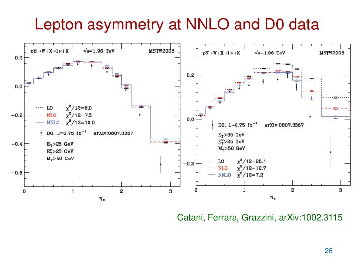 Lepton asymmetry at NNLO and D0 data