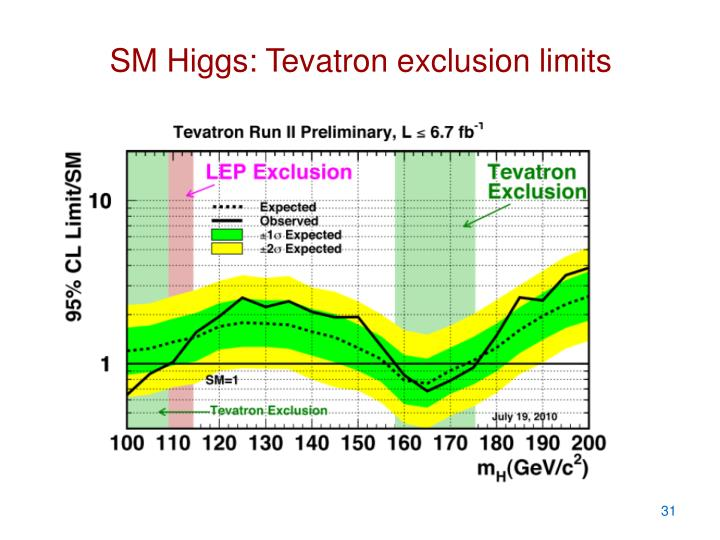 SM Higgs: Tevatron exclusion limits
