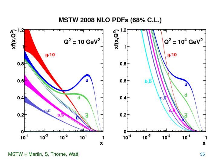 MSTW = Martin, S, Thorne, Watt