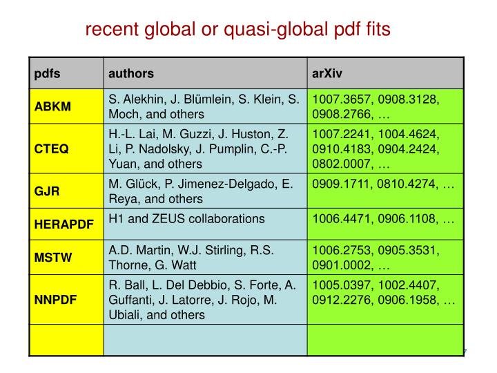 recent global or quasi-global pdf fits