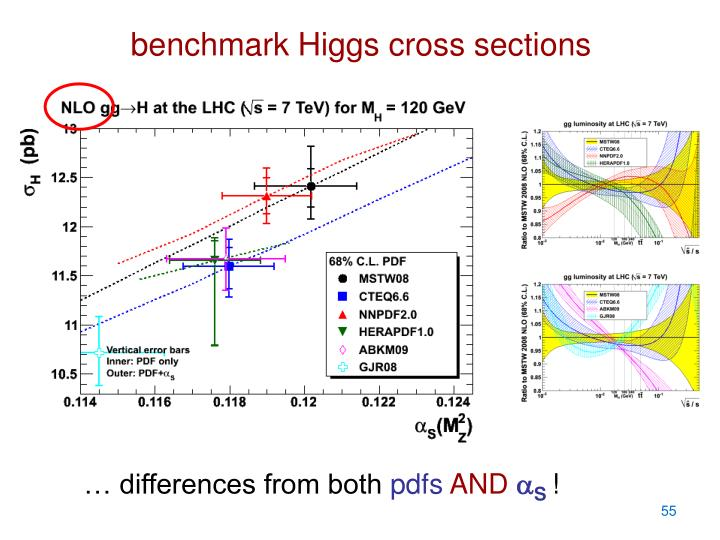 benchmark Higgs cross sections