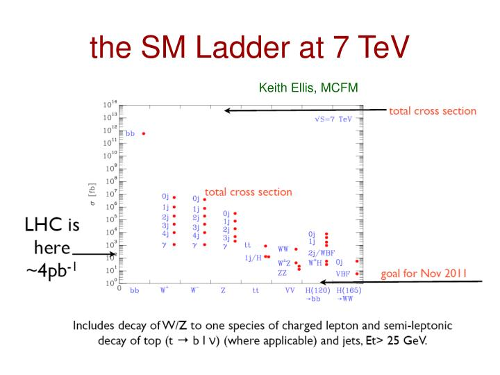 the SM Ladder at 7 TeV