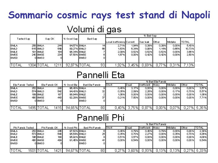 Sommario cosmic rays test stand di Napoli