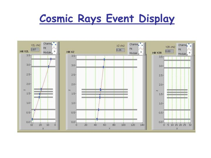 Cosmic Rays Event Display