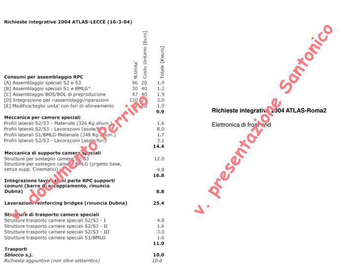 Richieste integrative 2004 ATLAS-Roma2