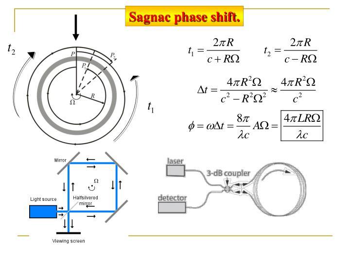 Sagnac phase shift.