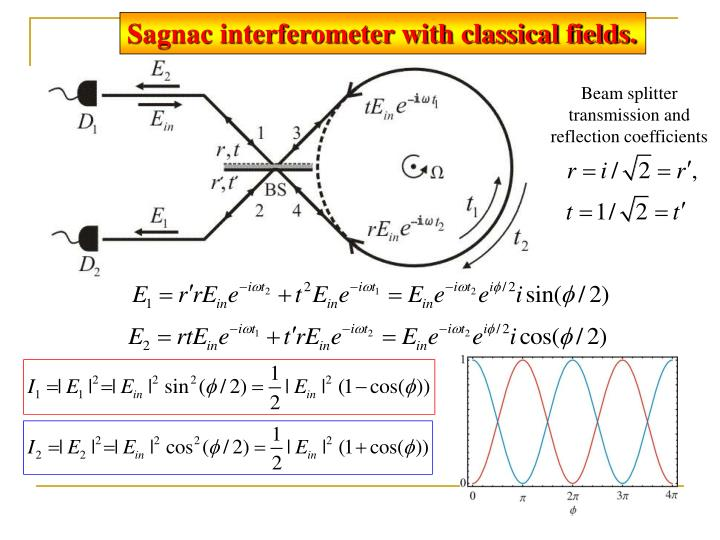 Sagnac interferometer with classical fields.
